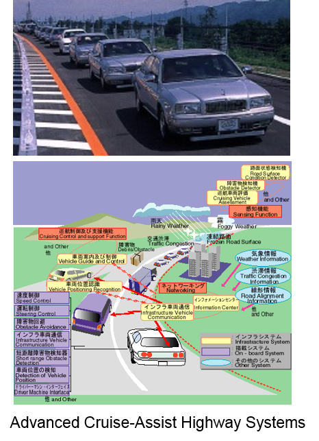 AHS(Advanced Cruise-Assist Highway Systems)
