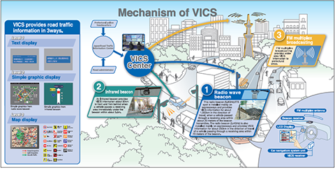 Mechanism of VICS