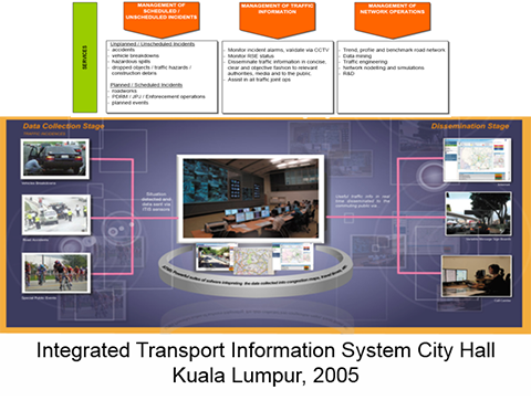 Integrated Transport Information System City Hall Kuala Lumpur, 2005