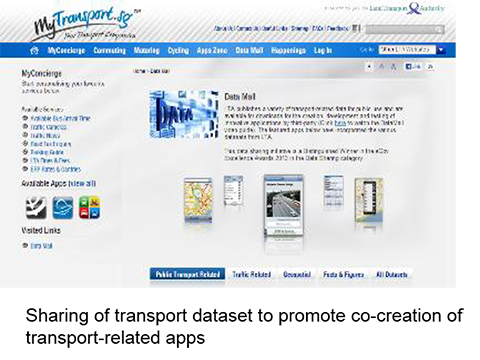 MyTransport.sg and Data Mall