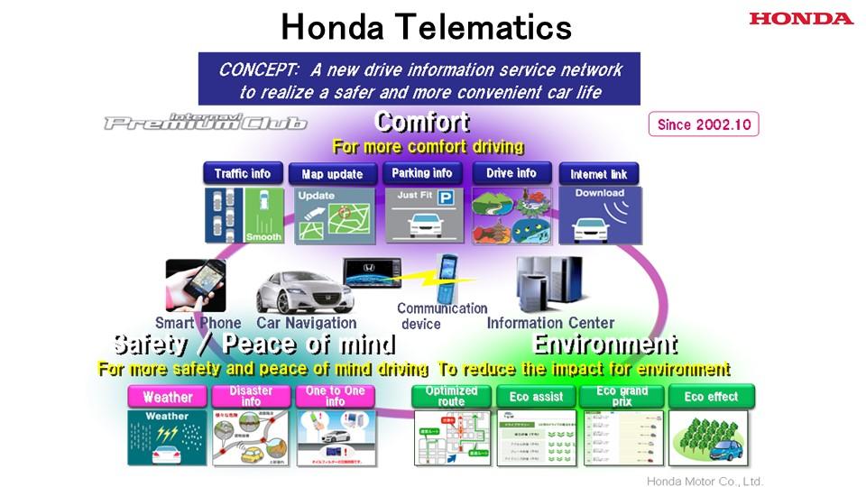 Honda Telematics