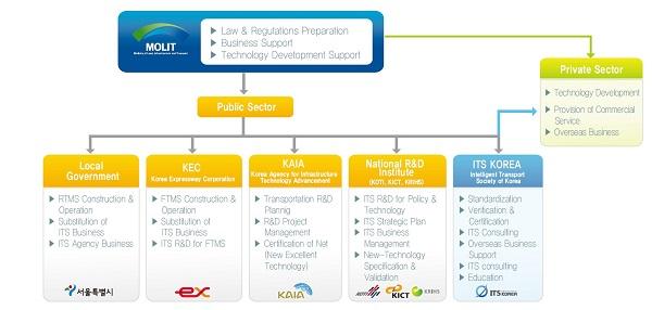 its_organizations_in_korea